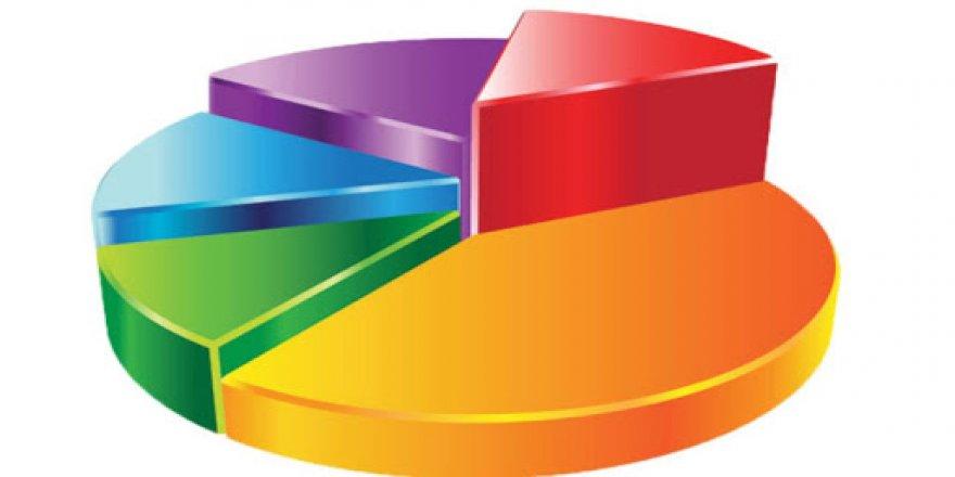 Danışmanlık Şirketinden Kritik Seçim Anketi! İşte Partilerin Oy Oranı